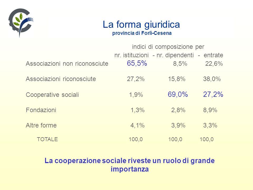 La forma giuridica provincia di Forlì-Cesena indici di composizione per nr.