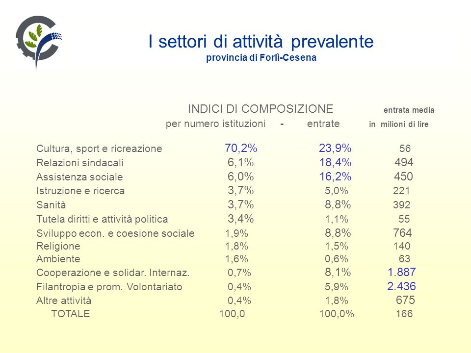I settori di attività prevalente provincia di Forlì-Cesena INDICI DI COMPOSIZIONE entrata media per numero istituzioni - entrate in milioni di lire Cultura, sport e ricreazione 70,2% 23,9% 56 Relazioni sindacali 6,1%18,4% 494 Assistenza sociale 6,0% 16,2% 450 Istruzione e ricerca 3,7% 5,0% 221 Sanità 3,7% 8,8% 392 Tutela diritti e attività politica 3,4% 1,1% 55 Sviluppo econ.