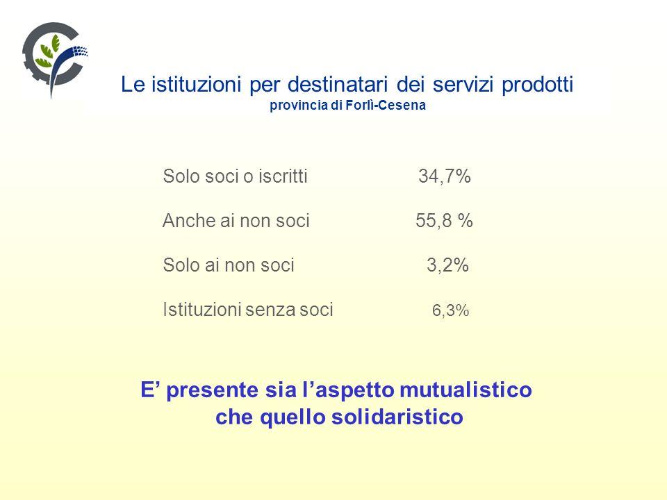 Le istituzioni per destinatari dei servizi prodotti provincia di Forlì-Cesena Solo soci o iscritti 34,7% Anche ai non soci 55,8 % Solo ai non soci 3,2% Istituzioni senza soci 6,3% E presente sia laspetto mutualistico che quello solidaristico