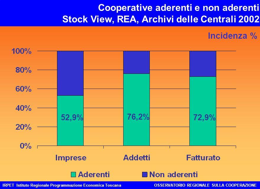 IRPET Istituto Regionale Programmazione Economica ToscanaOSSERVATORIO REGIONALE SULLA COOPERAZIONE Cooperative aderenti e non aderenti Stock View, REA, Archivi delle Centrali 2002 Incidenza % 52,9% 76,2% 72,9%