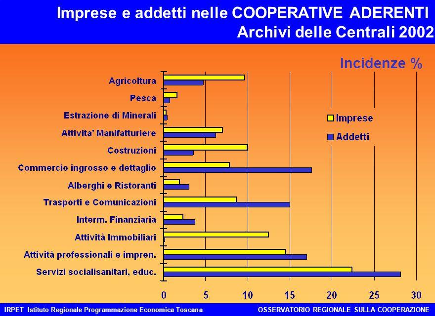 IRPET Istituto Regionale Programmazione Economica ToscanaOSSERVATORIO REGIONALE SULLA COOPERAZIONE Imprese e addetti nelle COOPERATIVE ADERENTI Archiv
