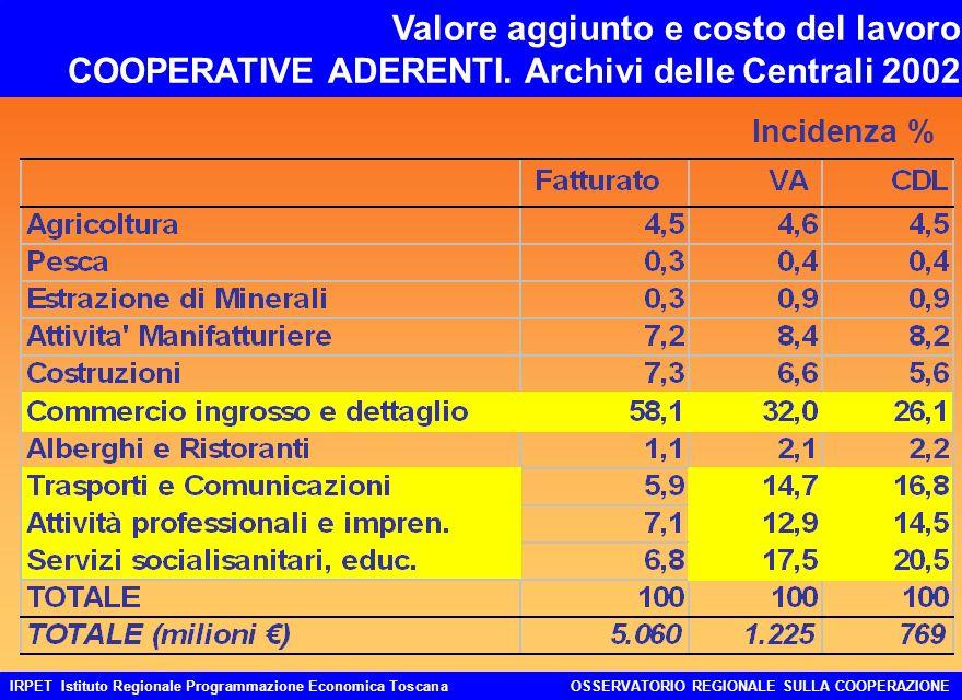 IRPET Istituto Regionale Programmazione Economica ToscanaOSSERVATORIO REGIONALE SULLA COOPERAZIONE Valore aggiunto e costo del lavoro COOPERATIVE ADERENTI.