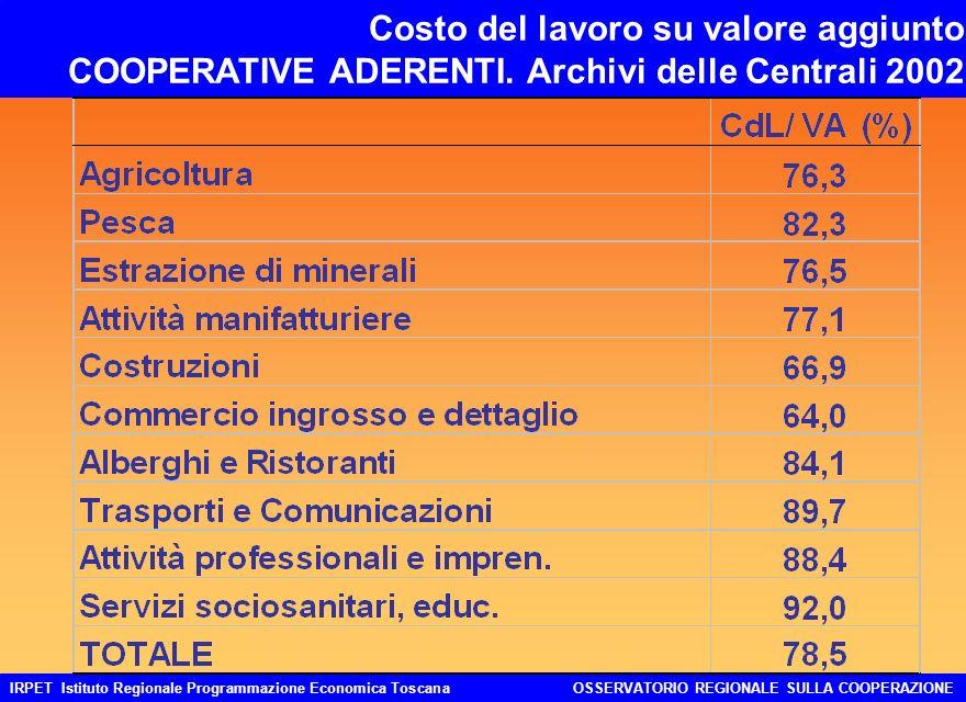 IRPET Istituto Regionale Programmazione Economica ToscanaOSSERVATORIO REGIONALE SULLA COOPERAZIONE Costo del lavoro su valore aggiunto COOPERATIVE ADERENTI.