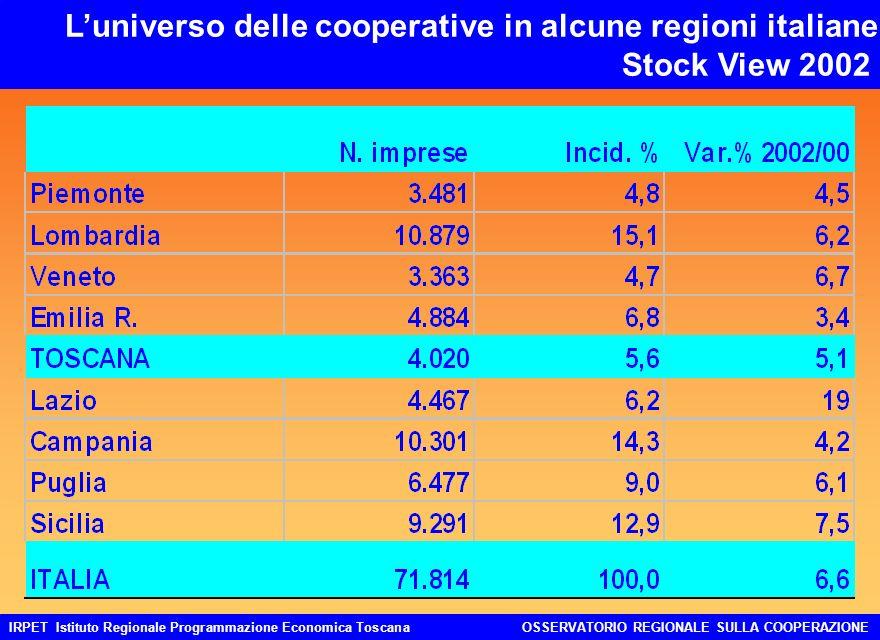 IRPET Istituto Regionale Programmazione Economica ToscanaOSSERVATORIO REGIONALE SULLA COOPERAZIONE Luniverso delle cooperative in alcune regioni italiane Stock View 2002
