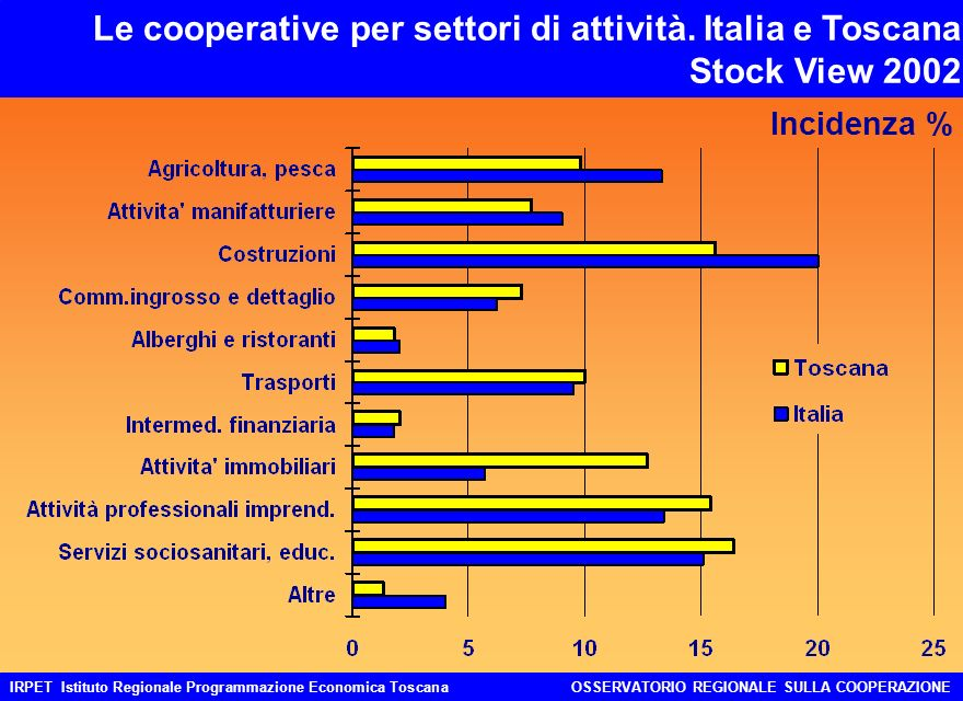 IRPET Istituto Regionale Programmazione Economica ToscanaOSSERVATORIO REGIONALE SULLA COOPERAZIONE Le cooperative per settori di attività. Italia e To