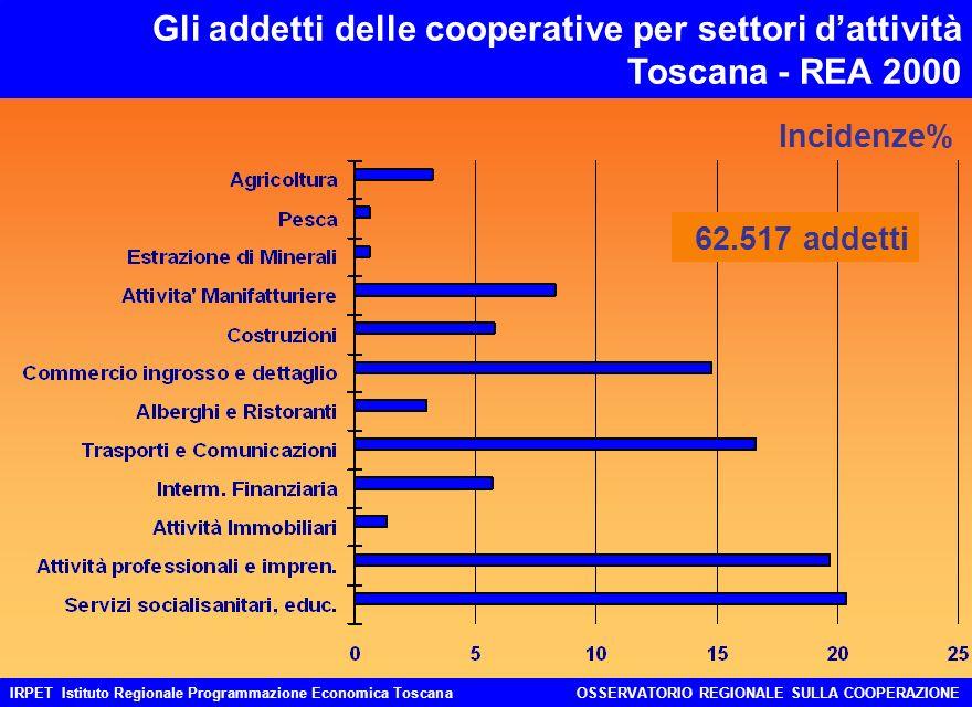 IRPET Istituto Regionale Programmazione Economica ToscanaOSSERVATORIO REGIONALE SULLA COOPERAZIONE Gli addetti delle cooperative per settori dattività