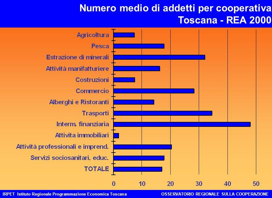 IRPET Istituto Regionale Programmazione Economica ToscanaOSSERVATORIO REGIONALE SULLA COOPERAZIONE Numero medio di addetti per cooperativa Toscana - REA 2000