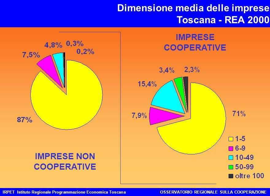 Dimensione media delle imprese Toscana - REA 2000 IRPET Istituto Regionale Programmazione Economica ToscanaOSSERVATORIO REGIONALE SULLA COOPERAZIONE IMPRESE NON COOPERATIVE IMPRESE COOPERATIVE