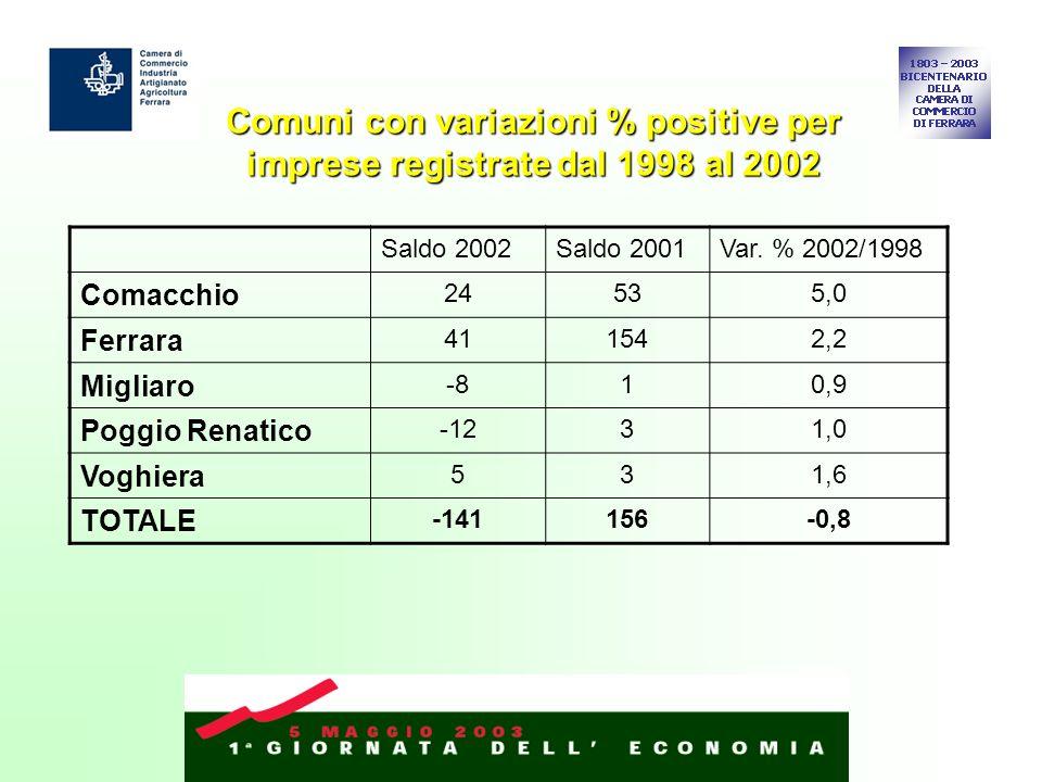 Comuni con variazioni % positive per imprese registrate dal 1998 al 2002 Saldo 2002Saldo 2001Var. % 2002/1998 Comacchio 24535,0 Ferrara 411542,2 Migli