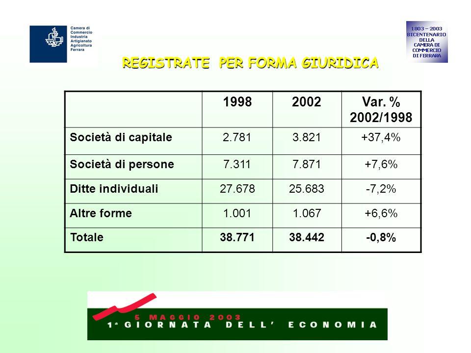 REGISTRATE PER FORMA GIURIDICA 19982002Var. % 2002/1998 Società di capitale2.7813.821+37,4% Società di persone7.3117.871+7,6% Ditte individuali27.6782