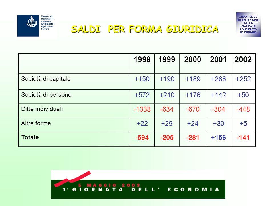 SALDI PER FORMA GIURIDICA 19981999200020012002 Società di capitale +150+190+189+288+252 Società di persone +572+210+176+142+50 Ditte individuali -1338