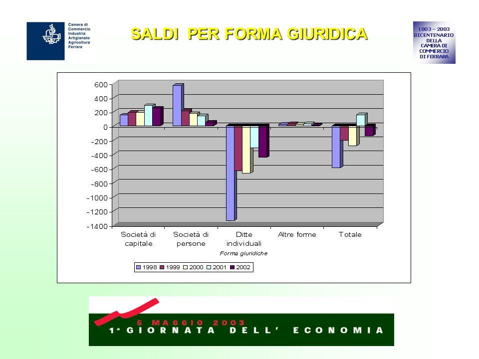SALDI PER FORMA GIURIDICA