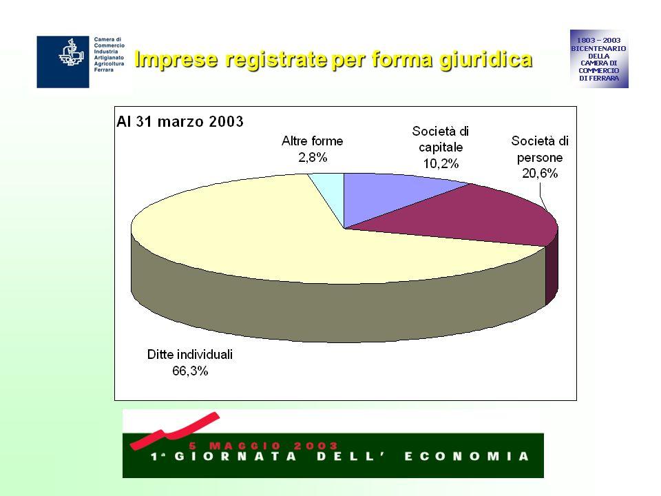 Imprese registrate per forma giuridica