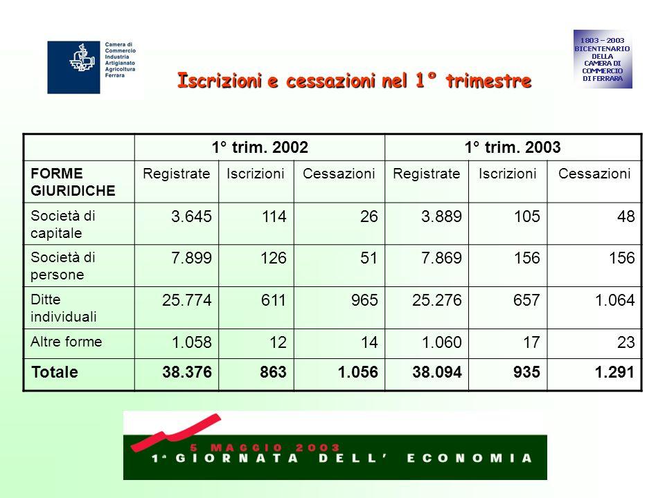 Iscrizioni e cessazioni nel 1° trimestre 1° trim. 20021° trim.
