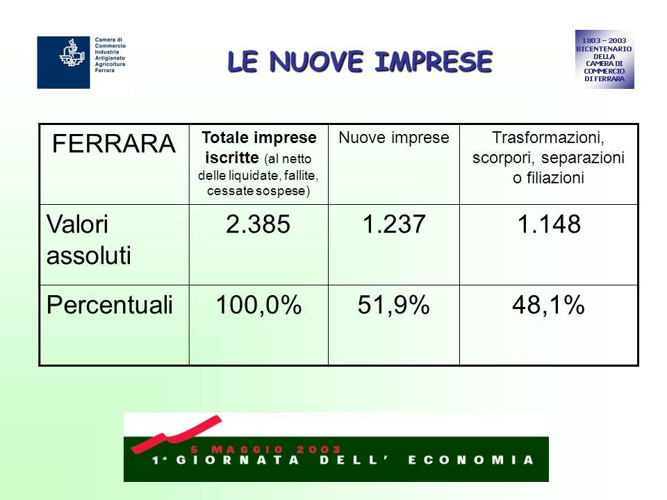 LE NUOVE IMPRESE FERRARA Totale imprese iscritte (al netto delle liquidate, fallite, cessate sospese) Nuove impreseTrasformazioni, scorpori, separazioni o filiazioni Valori assoluti 2.3851.2371.148 Percentuali100,0%51,9%48,1%