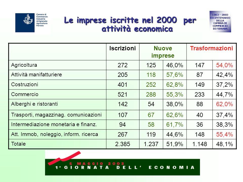 Le imprese iscritte nel 2000 per attività economica IscrizioniNuove imprese Trasformazioni Agricoltura 27212546,0%14754,0% Attività manifatturiere 20511857,6%8742,4% Costruzioni 40125262,8%14937,2% Commercio 52128855,3%23344,7% Alberghi e ristoranti 1425438,0%8862,0% Trasporti, magazzinag.