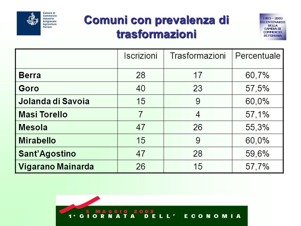 Comuni con prevalenza di trasformazioni IscrizioniTrasformazioniPercentuale Berra281760,7% Goro402357,5% Jolanda di Savoia15960,0% Masi Torello7457,1%