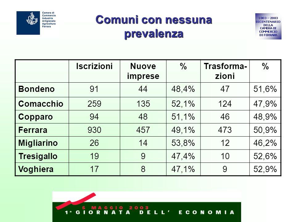 Comuni con nessuna prevalenza IscrizioniNuove imprese %Trasforma- zioni % Bondeno914448,4%4751,6% Comacchio25913552,1%12447,9% Copparo944851,1%4648,9% Ferrara93045749,1%47350,9% Migliarino261453,8%1246,2% Tresigallo19947,4%1052,6% Voghiera17847,1%952,9%