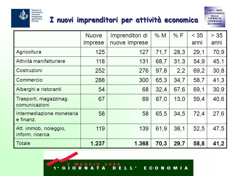 I nuovi imprenditori per attività economica Nuove imprese Imprenditori di nuove imprese % M% F< 35 anni > 35 anni Agricoltura 12512771,728,329,170,9 A