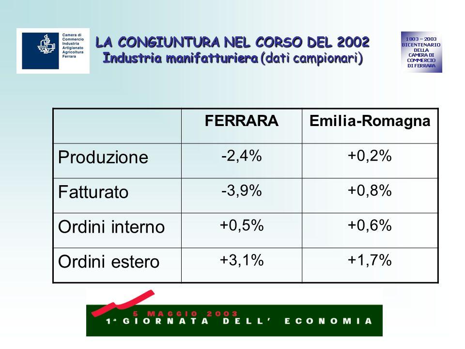 LA CONGIUNTURA NEL CORSO DEL 2002 Industria manifatturiera (dati campionari) FERRARAEmilia-Romagna Produzione -2,4%+0,2% Fatturato -3,9%+0,8% Ordini interno +0,5%+0,6% Ordini estero +3,1%+1,7%