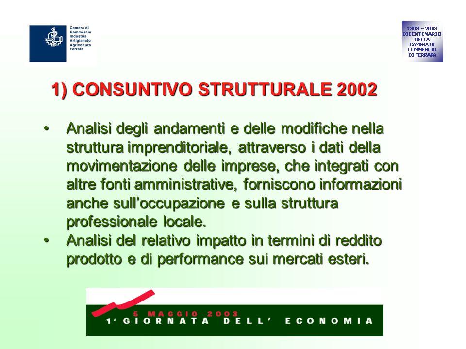 1) CONSUNTIVO STRUTTURALE 2002 Analisi degli andamenti e delle modifiche nella struttura imprenditoriale, attraverso i dati della movimentazione delle