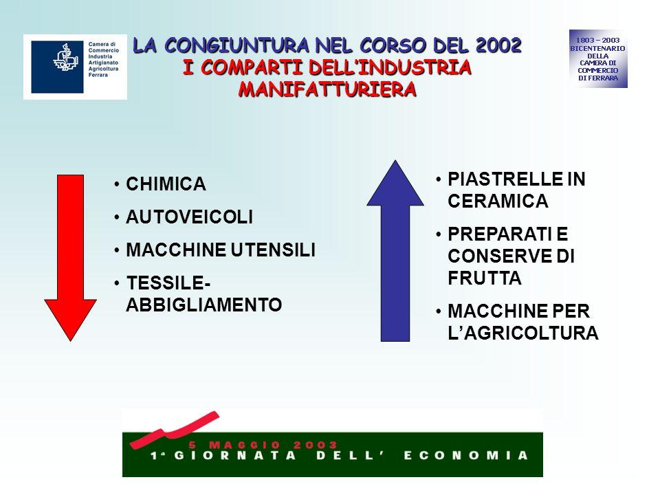 LA CONGIUNTURA NEL CORSO DEL 2002 I COMPARTI DELLINDUSTRIA MANIFATTURIERA CHIMICA AUTOVEICOLI MACCHINE UTENSILI TESSILE- ABBIGLIAMENTO PIASTRELLE IN C