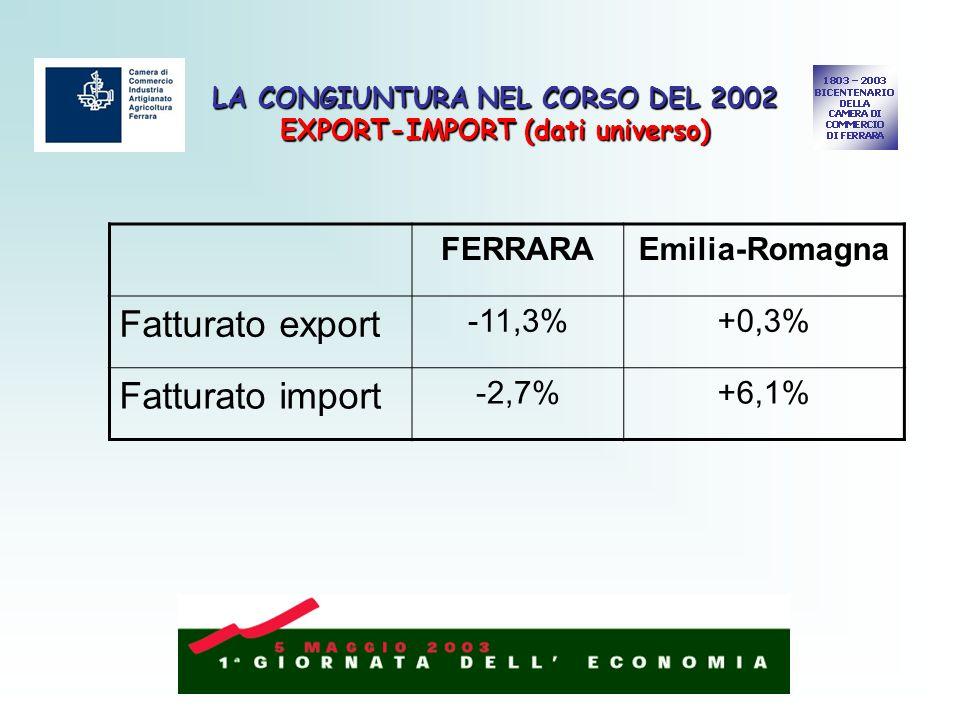 LA CONGIUNTURA NEL CORSO DEL 2002 EXPORT-IMPORT (dati universo) FERRARAEmilia-Romagna Fatturato export -11,3%+0,3% Fatturato import -2,7%+6,1%