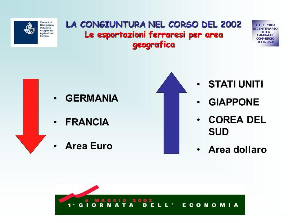 LA CONGIUNTURA NEL CORSO DEL 2002 Le esportazioni ferraresi per area geografica GERMANIA FRANCIA Area Euro STATI UNITI GIAPPONE COREA DEL SUD Area dollaro