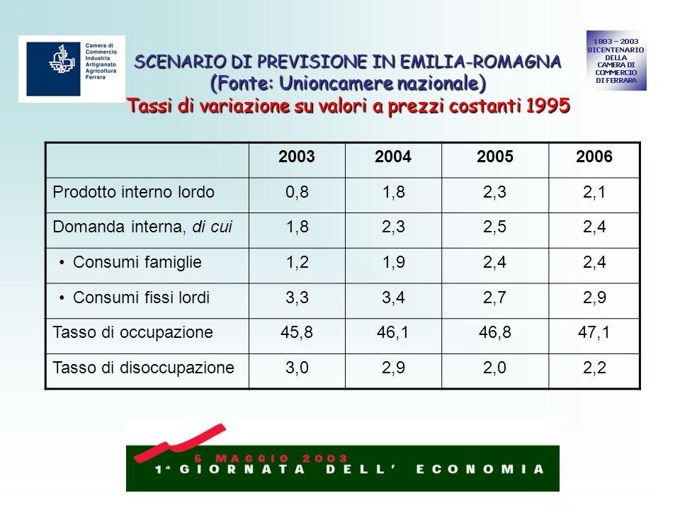 SCENARIO DI PREVISIONE IN EMILIA-ROMAGNA (Fonte: Unioncamere nazionale) Tassi di variazione su valori a prezzi costanti 1995 2003200420052006 Prodotto interno lordo0,81,82,32,1 Domanda interna, di cui1,82,32,52,4 Consumi famiglie1,21,92,4 Consumi fissi lordi3,33,42,72,9 Tasso di occupazione45,846,146,847,1 Tasso di disoccupazione3,02,92,02,2