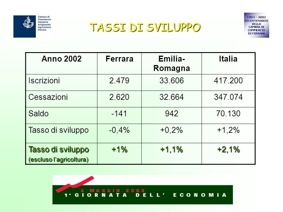 TASSI DI SVILUPPO Anno 2002FerraraEmilia- Romagna Italia Iscrizioni2.47933.606417.200 Cessazioni2.62032.664347.074 Saldo-14194270.130 Tasso di svilupp