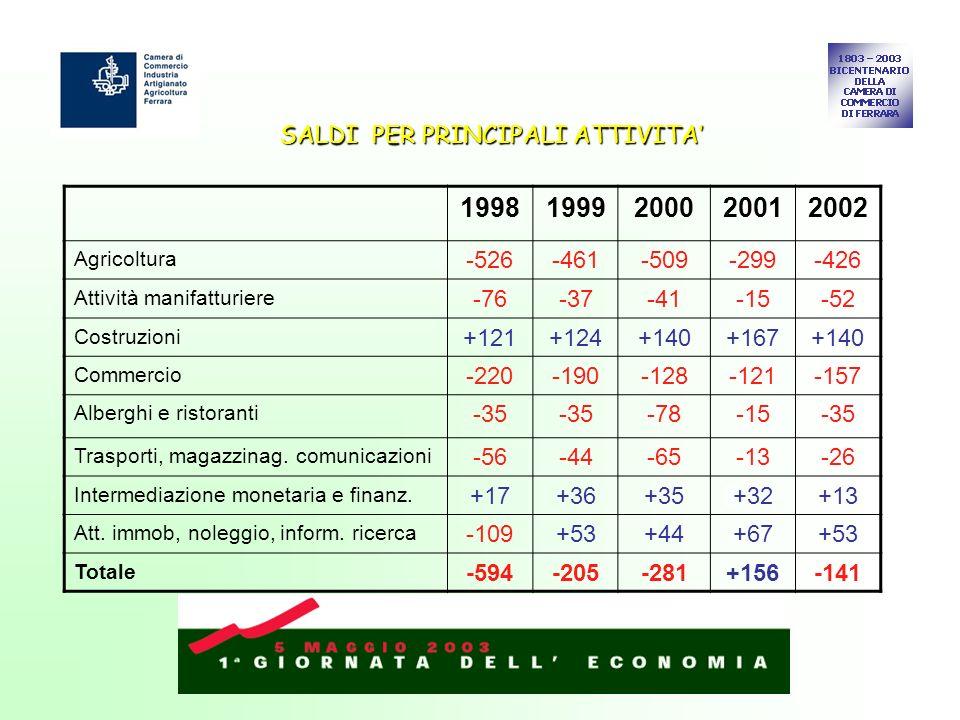 SALDI PER PRINCIPALI ATTIVITA 19981999200020012002 Agricoltura -526-461-509-299-426 Attività manifatturiere -76-37-41-15-52 Costruzioni +121+124+140+1