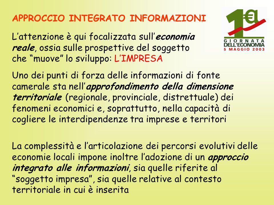 S TRUTTURA Quasi 37.000 imprese registrate Saldo iscrizioni/cessazioni attivo da 6 anni Particolarmente dinamica la componente extra-agricola Ricomposizione della struttura attorno a forma societaria: + 6,4% società di capitale contro +0,6% del totale archivio nel 2002 Settori più in vista: costruzioni, pubblici esercizi, servizi alle imprese Bene anche lartigianato: +1,5% le imprese in un anno molto difficile contro +1,2% della Toscana