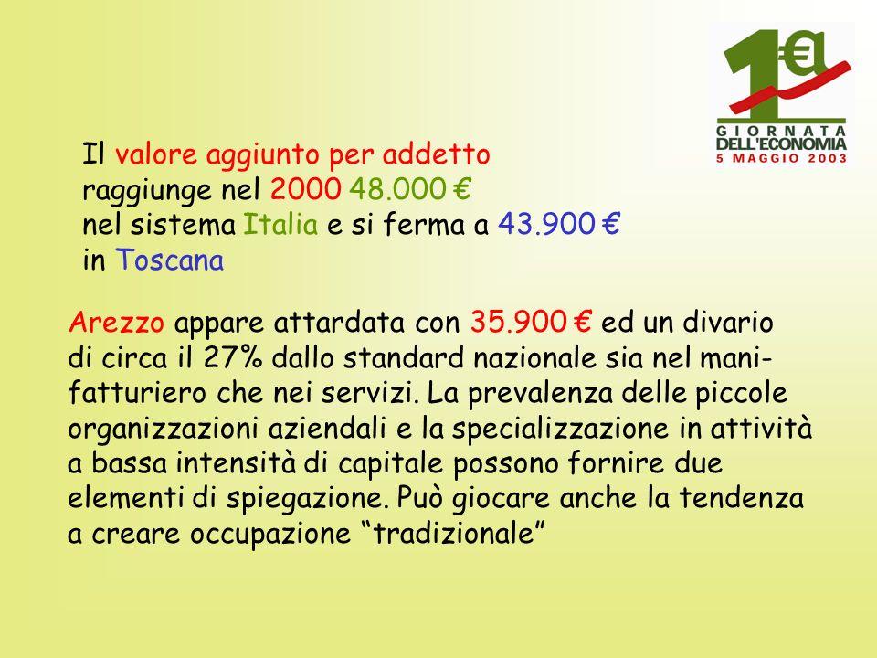 Il valore aggiunto per addetto raggiunge nel 2000 48.000 nel sistema Italia e si ferma a 43.900 in Toscana Arezzo appare attardata con 35.900 ed un di