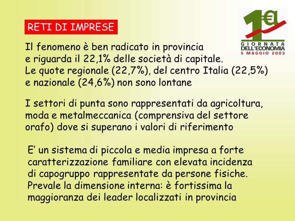 RETI DI IMPRESE Il fenomeno è ben radicato in provincia e riguarda il 22,1% delle società di capitale. Le quote regionale (22,7%), del centro Italia (