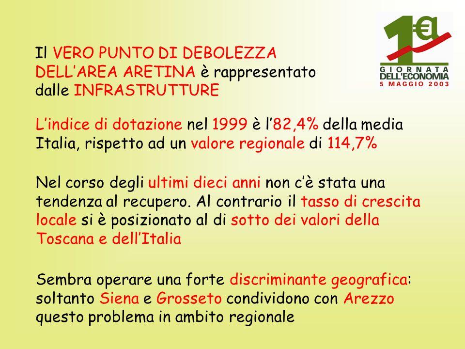 Il VERO PUNTO DI DEBOLEZZA DELLAREA ARETINA è rappresentato dalle INFRASTRUTTURE Lindice di dotazione nel 1999 è l82,4% della media Italia, rispetto ad un valore regionale di 114,7% Nel corso degli ultimi dieci anni non cè stata una tendenza al recupero.