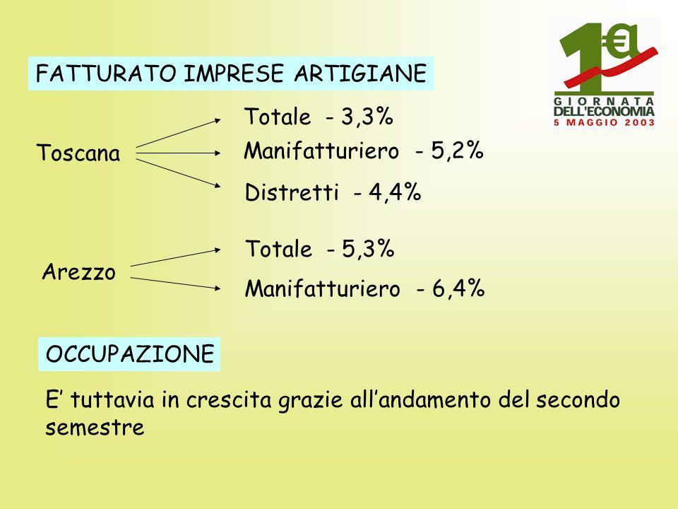 FATTURATO IMPRESE ARTIGIANE Toscana Totale - 3,3% Manifatturiero - 5,2% Distretti - 4,4% Arezzo Totale - 5,3% Manifatturiero - 6,4% OCCUPAZIONE E tuttavia in crescita grazie allandamento del secondo semestre