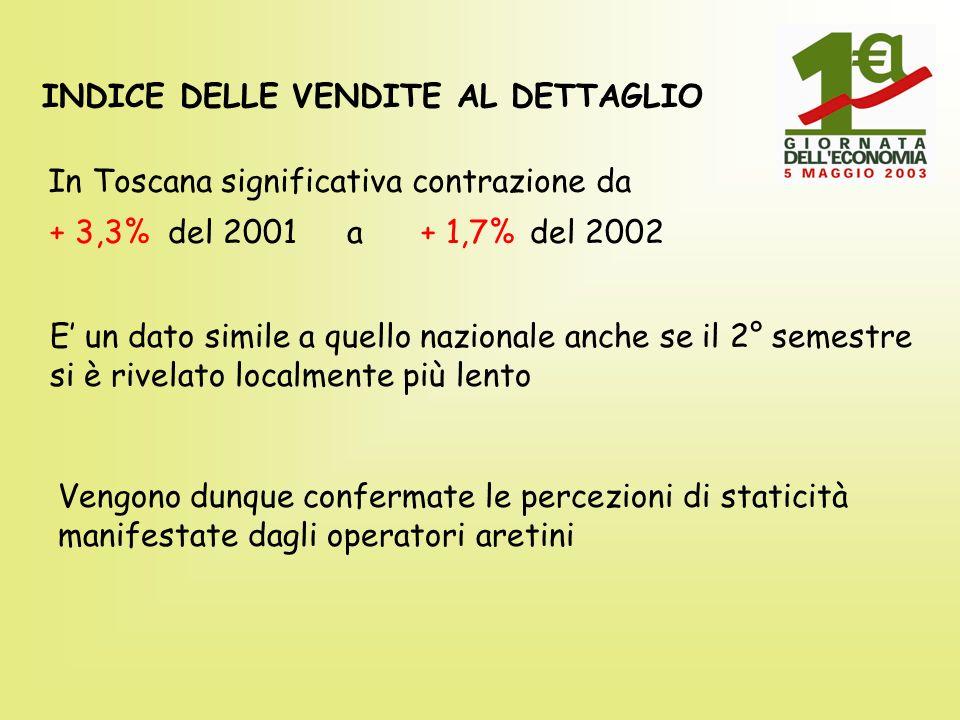 INDICE DELLE VENDITE AL DETTAGLIO In Toscana significativa contrazione da + 3,3% del 2001 a + 1,7%del 2002 E un dato simile a quello nazionale anche se il 2° semestre si è rivelato localmente più lento Vengono dunque confermate le percezioni di staticità manifestate dagli operatori aretini