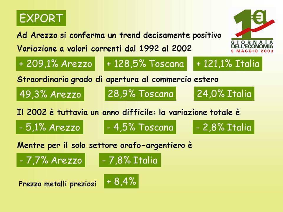 EXPORT Ad Arezzo si conferma un trend decisamente positivo Variazione a valori correnti dal 1992 al 2002 + 209,1% Arezzo + 128,5% Toscana+ 121,1% Ital