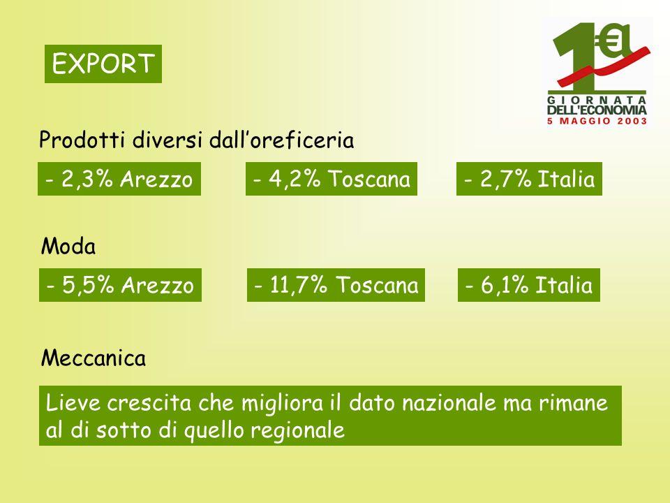 EXPORT Prodotti diversi dalloreficeria - 2,3% Arezzo - 4,2% Toscana - 2,7% Italia Moda - 5,5% Arezzo - 11,7% Toscana - 6,1% Italia Meccanica Lieve crescita che migliora il dato nazionale ma rimane al di sotto di quello regionale