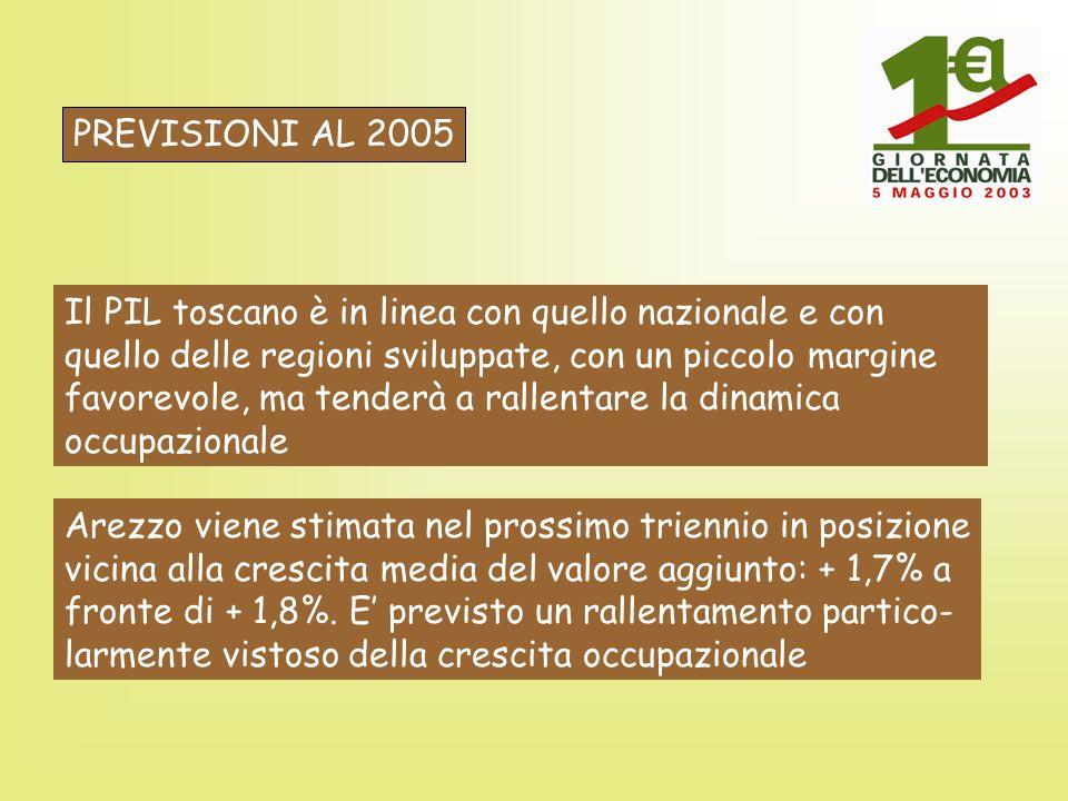 PREVISIONI AL 2005 Il PIL toscano è in linea con quello nazionale e con quello delle regioni sviluppate, con un piccolo margine favorevole, ma tenderà