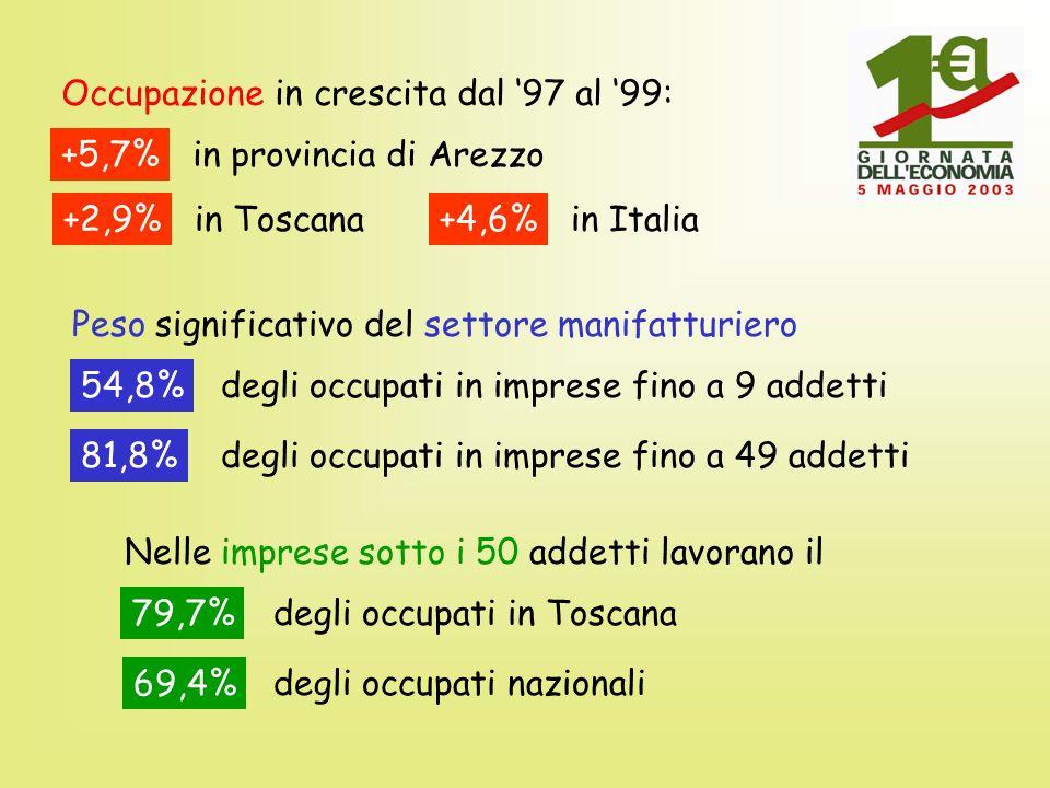 Occupazione in crescita dal 97 al 99: +5,7%in provincia di Arezzo +2,9%in Toscana+4,6%in Italia Peso significativo del settore manifatturiero 54,8%degli occupati in imprese fino a 9 addetti 81,8%degli occupati in imprese fino a 49 addetti Nelle imprese sotto i 50 addetti lavorano il 79,7%degli occupati in Toscana 69,4% degli occupati nazionali