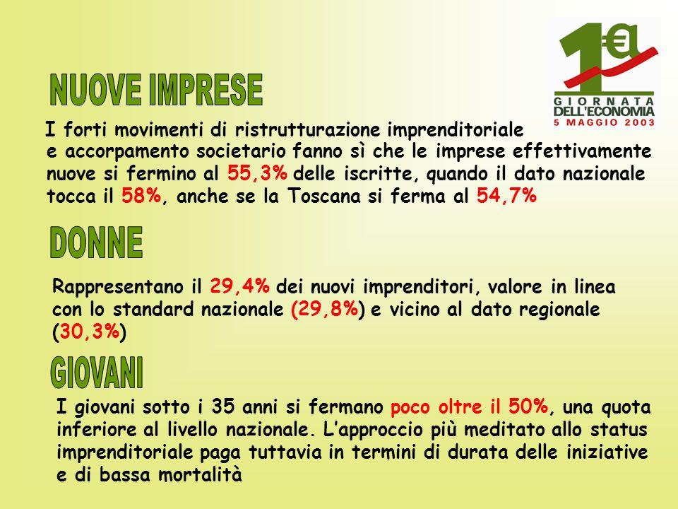 Nel 2001 il VALORE AGGIUNTO supera 6.500 milioni di euro 2% agricoltura 35% manifatturiero-edile 63% servizi Variazione 2001/2000 Arezzo + 6,6% Toscana + 4,8% Italia + 4,8%