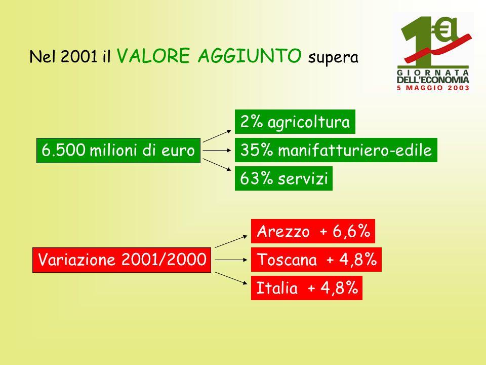 Nel 2001 il VALORE AGGIUNTO supera 6.500 milioni di euro 2% agricoltura 35% manifatturiero-edile 63% servizi Variazione 2001/2000 Arezzo + 6,6% Toscan