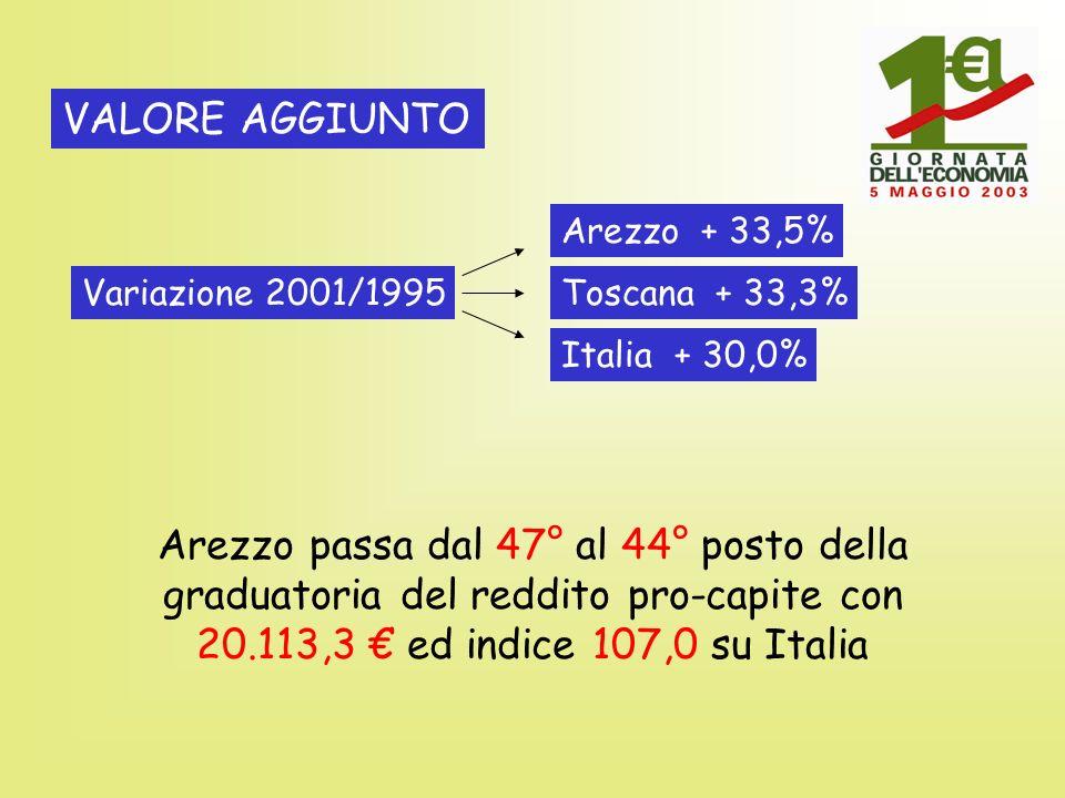 Variazione 2001/1995 VALORE AGGIUNTO Arezzo + 33,5% Toscana + 33,3% Italia + 30,0% Arezzo passa dal 47° al 44° posto della graduatoria del reddito pro-capite con 20.113,3 ed indice 107,0 su Italia