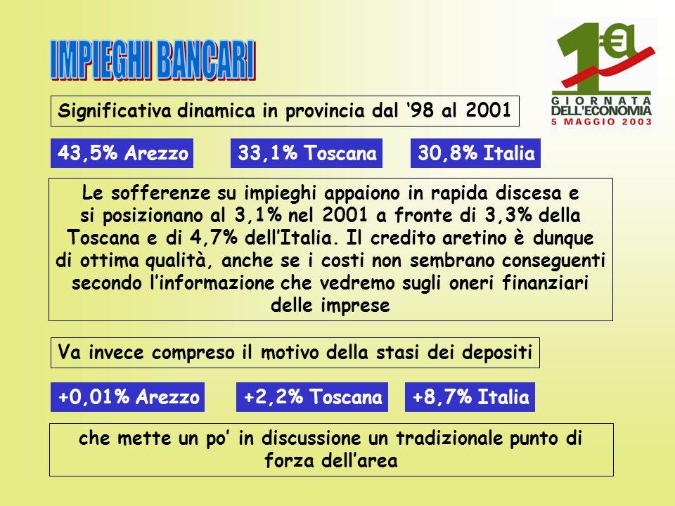 Significativa dinamica in provincia dal 98 al 2001 43,5% Arezzo33,1% Toscana30,8% Italia Le sofferenze su impieghi appaiono in rapida discesa e si posizionano al 3,1% nel 2001 a fronte di 3,3% della Toscana e di 4,7% dellItalia.