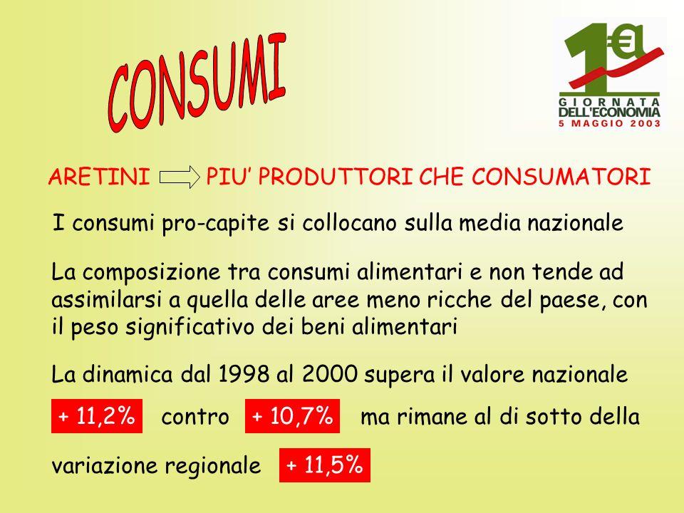 EXPORT Ad Arezzo si conferma un trend decisamente positivo Variazione a valori correnti dal 1992 al 2002 + 209,1% Arezzo + 128,5% Toscana+ 121,1% Italia Straordinario grado di apertura al commercio estero 49,3% Arezzo 28,9% Toscana 24,0% Italia Il 2002 è tuttavia un anno difficile: la variazione totale è - 5,1% Arezzo - 4,5% Toscana - 2,8% Italia Mentre per il solo settore orafo-argentiero è - 7,7% Arezzo- 7,8% Italia Prezzo metalli preziosi + 8,4%