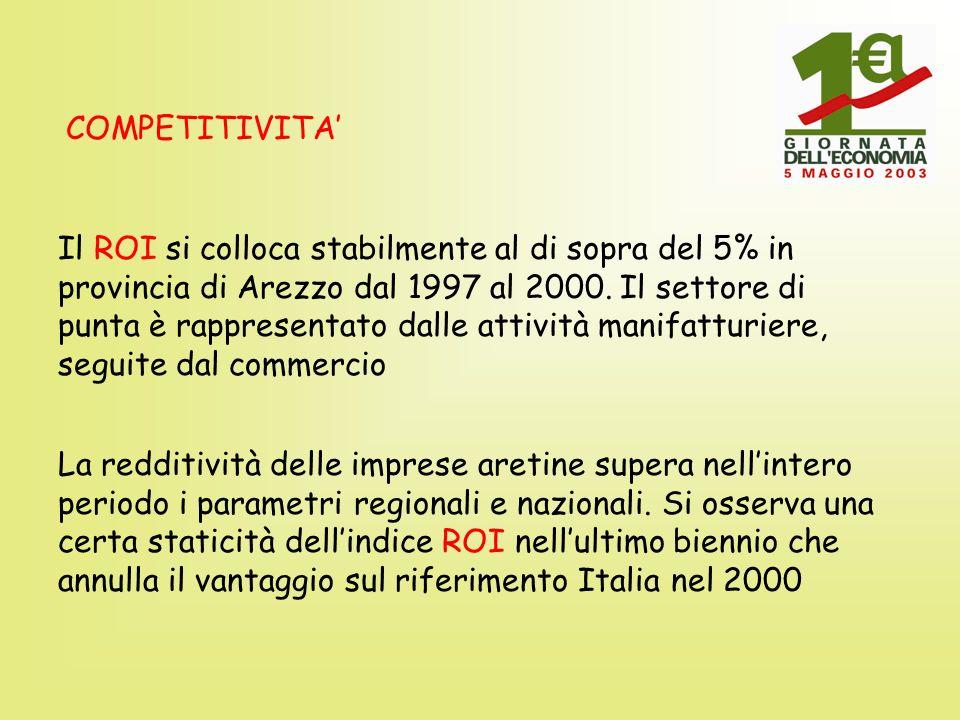 Il valore aggiunto per addetto raggiunge nel 2000 48.000 nel sistema Italia e si ferma a 43.900 in Toscana Arezzo appare attardata con 35.900 ed un divario di circa il 27% dallo standard nazionale sia nel mani- fatturiero che nei servizi.