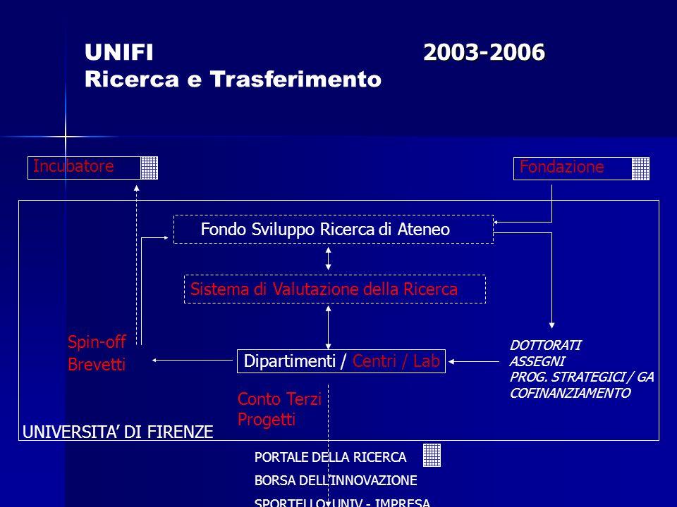 Fondo Sviluppo Ricerca di Ateneo Dipartimenti / Centri / Lab Spin-off Incubatore Conto Terzi Progetti DOTTORATI ASSEGNI PROG.