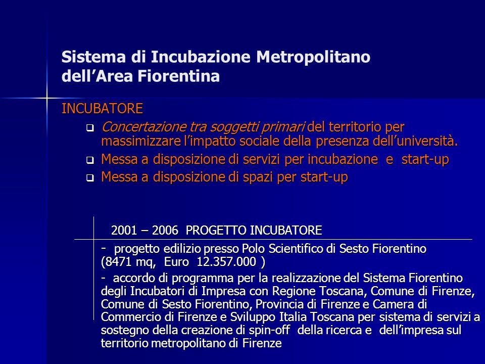 Sistema di Incubazione Metropolitano dellArea Fiorentina INCUBATORE Concertazione tra soggetti primari del territorio per massimizzare limpatto sociale della presenza delluniversità.