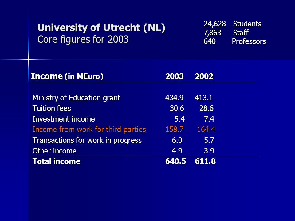 University of Utrecht (NL) Core figures for 2003 Income (in MEuro) 2003 2002 Income (in MEuro) 2003 2002 Ministry of Education grant 434.9 413.1 Tuiti